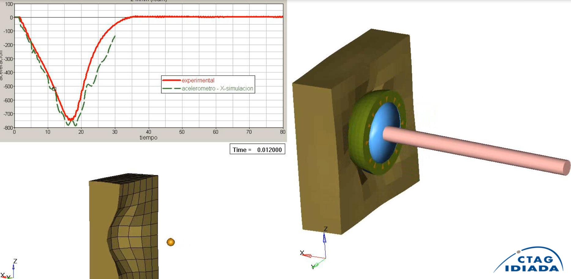 Impact Simulation CTAG