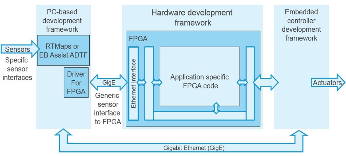 Aquitectura hardware Deserve