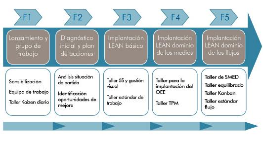LEAN Procesos CTAG