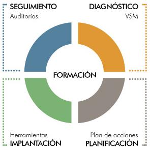 Ciclo de mejora de procesos