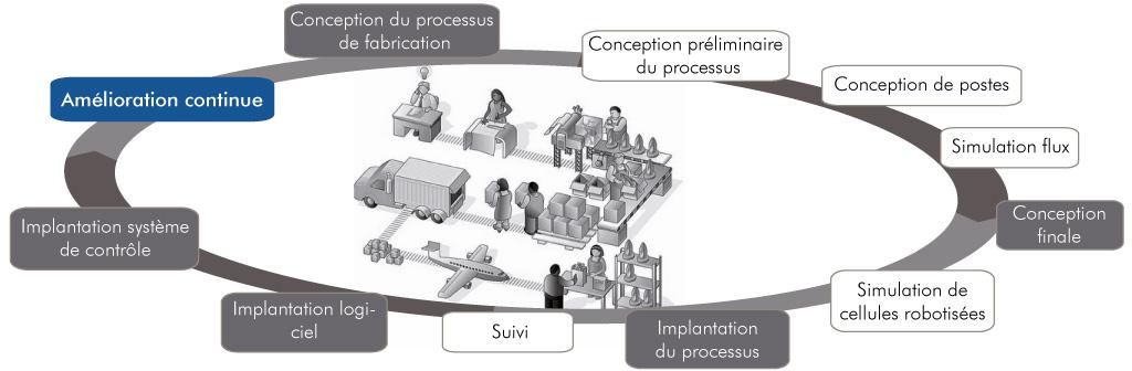 Graphique de processus